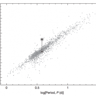 Outreach image, period-luminosity relation