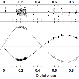 Outreach image, radial velocity curve